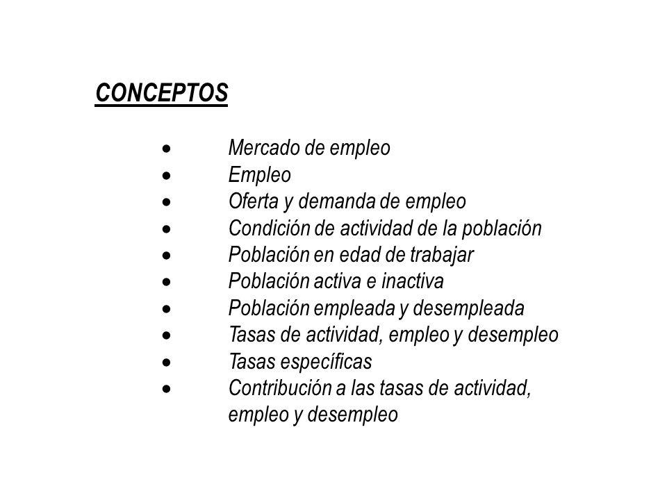 CONCEPTOS · Mercado de empleo · Empleo · Oferta y demanda de empleo