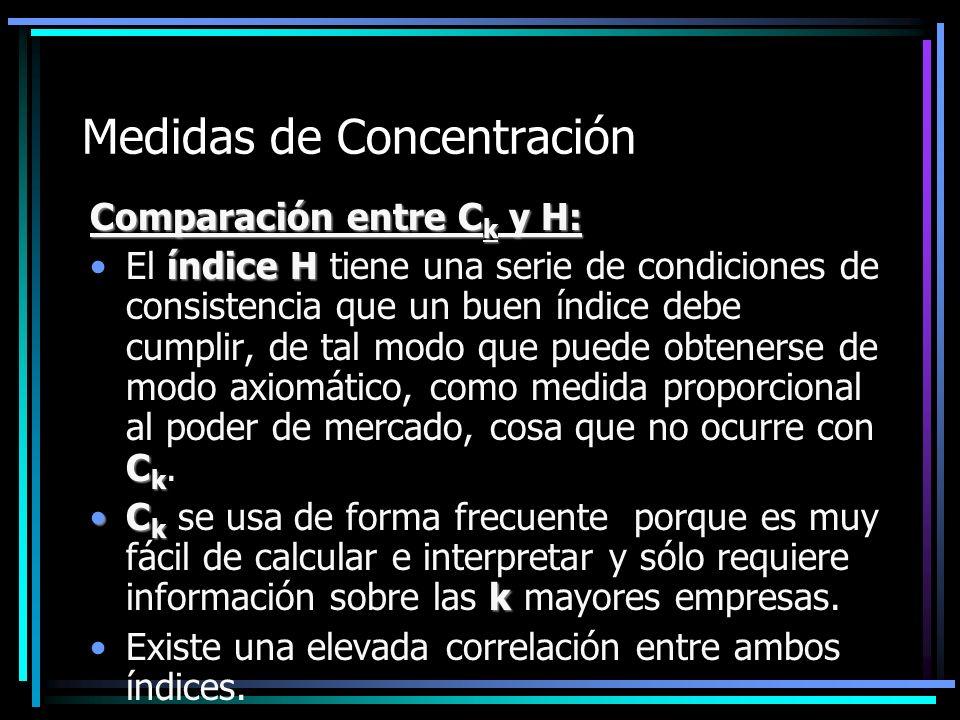 Medidas de Concentración