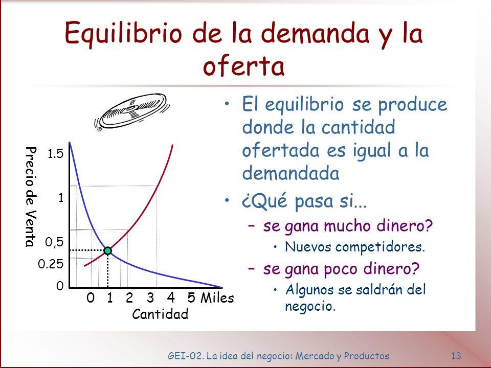 Cambio de la demanda Factores: Ejemplos. Renta