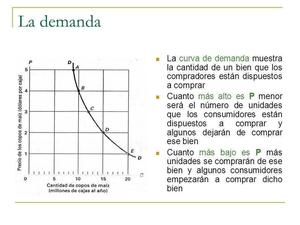 La demanda La curva de demanda muestra la cantidad de un bien que los compradores están dispuestos a comprar.