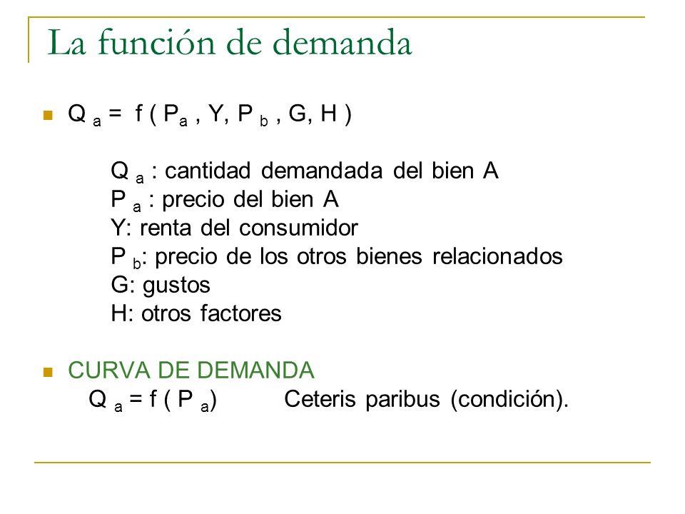 La función de demanda Q a = f ( Pa , Y, P b , G, H )
