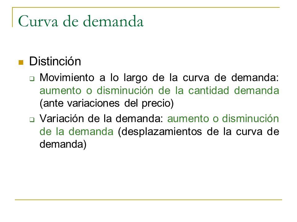 Curva de demanda Distinción