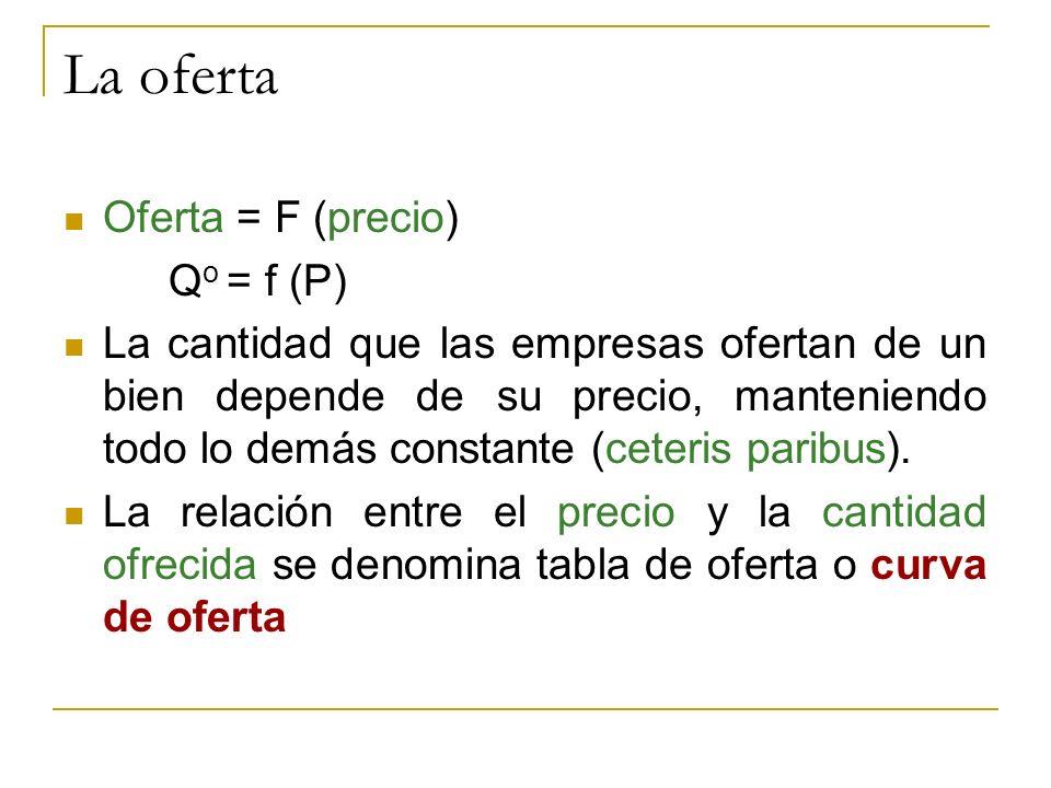 La oferta Oferta = F (precio) Qo = f (P)