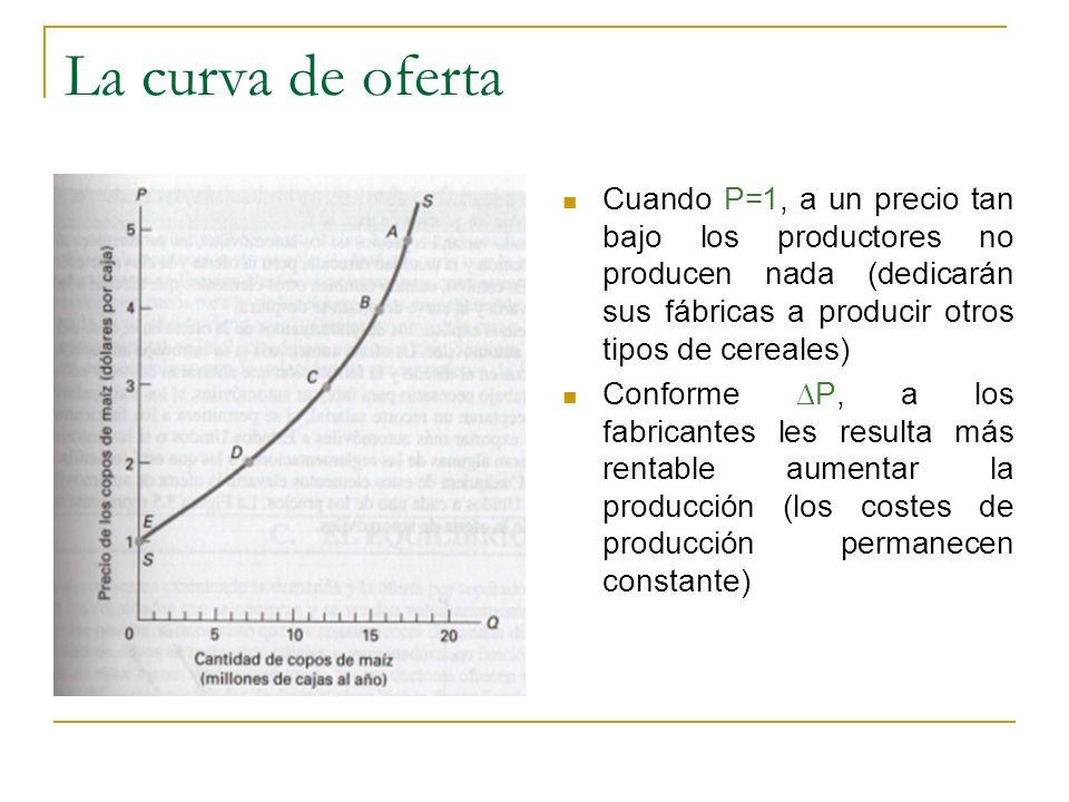 La curva de oferta Cuando P=1, a un precio tan bajo los productores no producen nada (dedicarán sus fábricas a producir otros tipos de cereales)