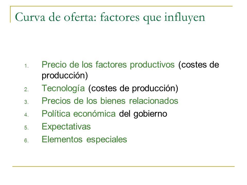 Curva de oferta: factores que influyen