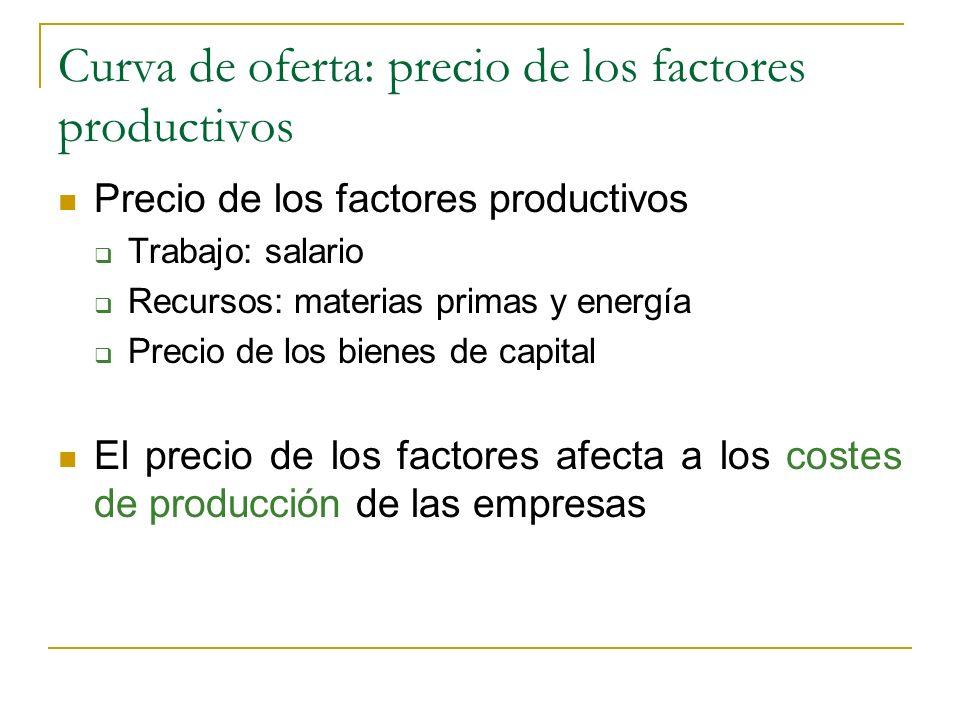 Curva de oferta: precio de los factores productivos
