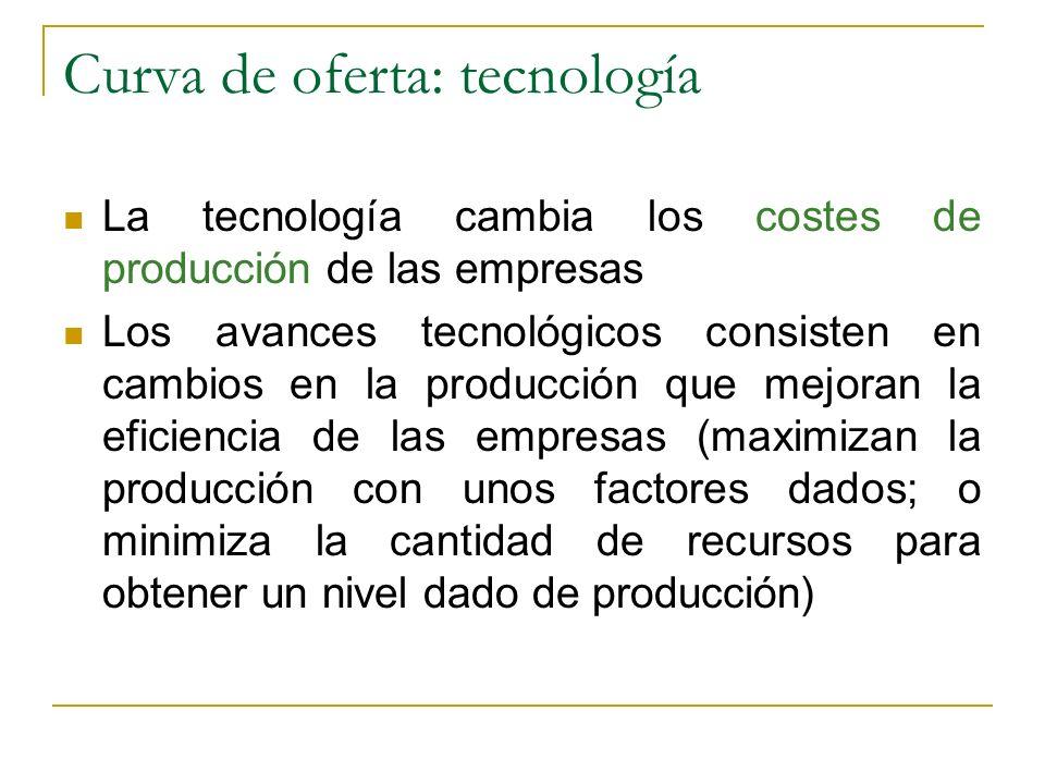 Curva de oferta: tecnología