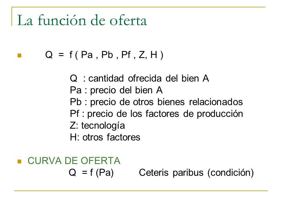 La función de oferta Q = f ( Pa , Pb , Pf , Z, H )