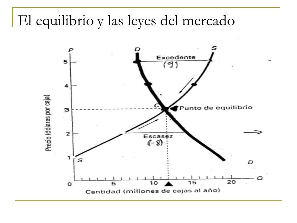 El equilibrio y las leyes del mercado