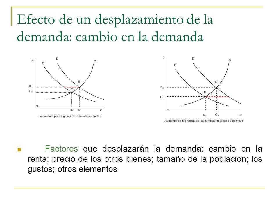 Efecto de un desplazamiento de la demanda: cambio en la demanda
