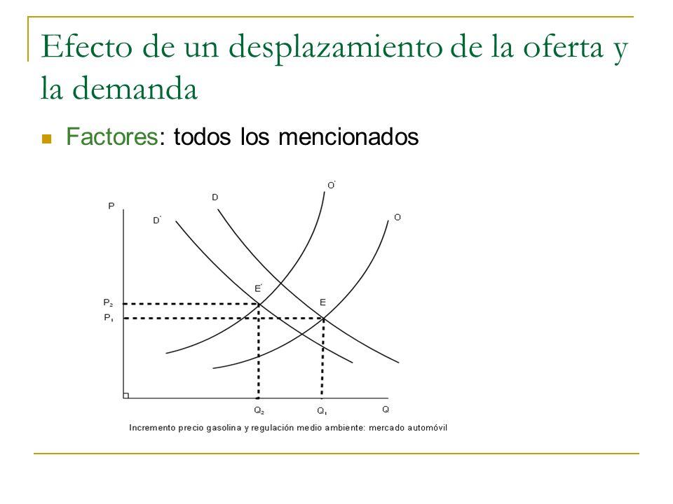 Efecto de un desplazamiento de la oferta y la demanda
