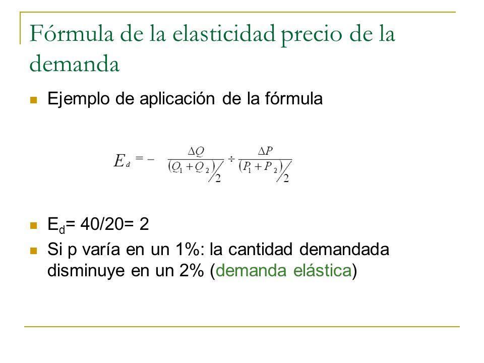 Fórmula de la elasticidad precio de la demanda