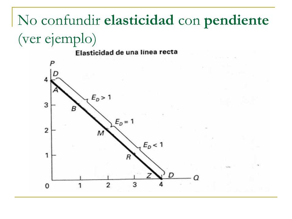 No confundir elasticidad con pendiente (ver ejemplo)