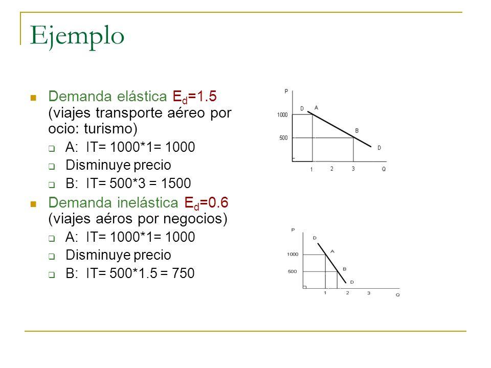 Ejemplo Demanda elástica Ed=1.5 (viajes transporte aéreo por ocio: turismo) A: IT= 1000*1= 1000.
