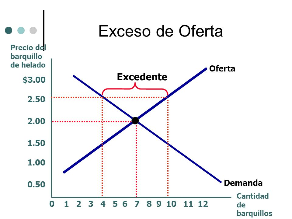 Exceso de Oferta Excedente Oferta $3.00 2.50 2.00 1.50 1.00 0.50