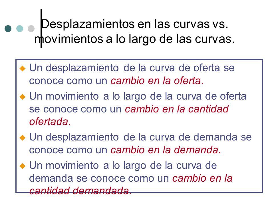Desplazamientos en las curvas vs. movimientos a lo largo de las curvas.