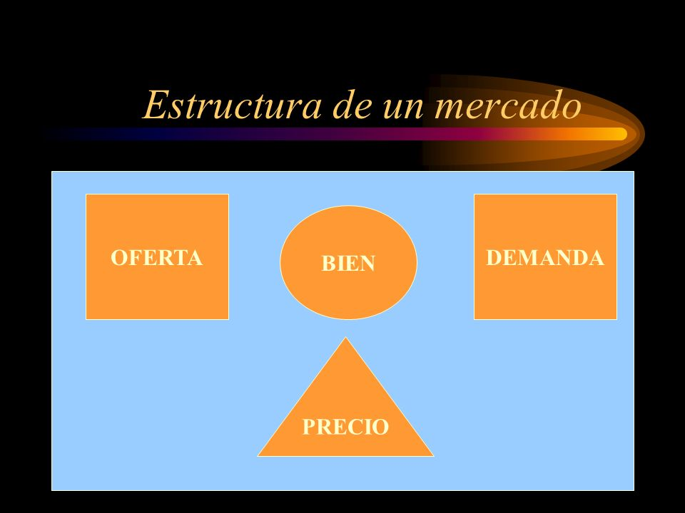 Estructura de un mercado
