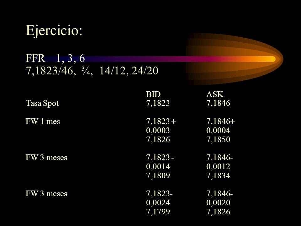 Ejercicio: FFR 1, 3, 6 7,1823/46, ¾, 14/12, 24/20 BID ASK Tasa Spot 7,1823 7,1846.