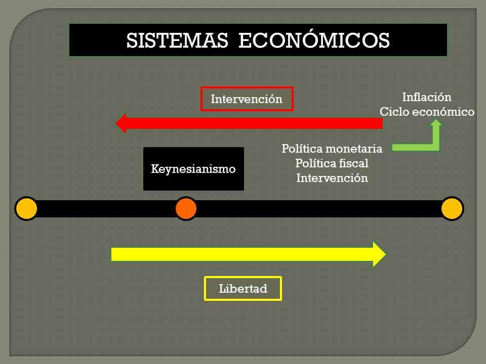 SISTEMAS ECONÓMICOS Inflación Intervención Ciclo económico