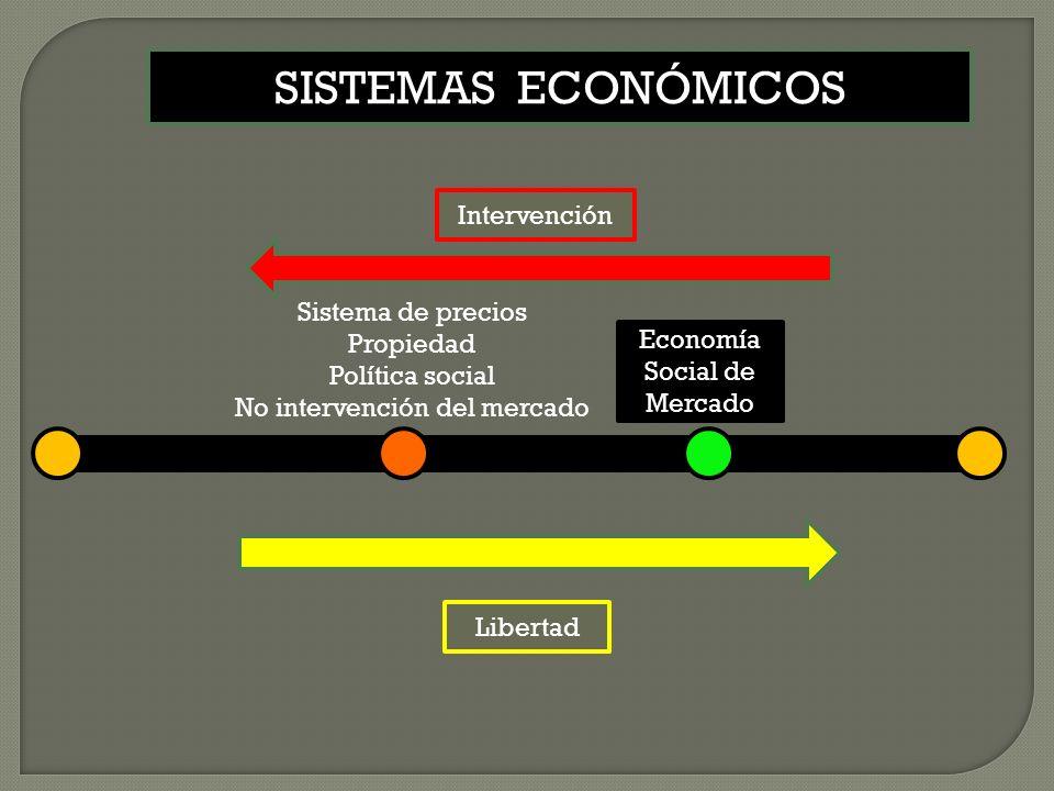 SISTEMAS ECONÓMICOS Intervención Sistema de precios Propiedad