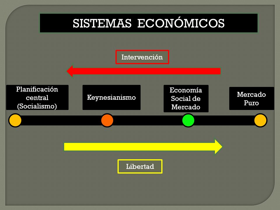 SISTEMAS ECONÓMICOS Intervención Planificación central (Socialismo)