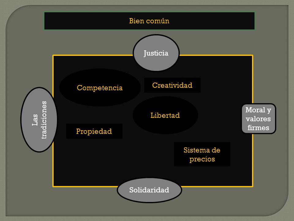 Bien común Justicia. Competencia. Creatividad. Libertad. Las tradiciones. Moral y valores firmes.