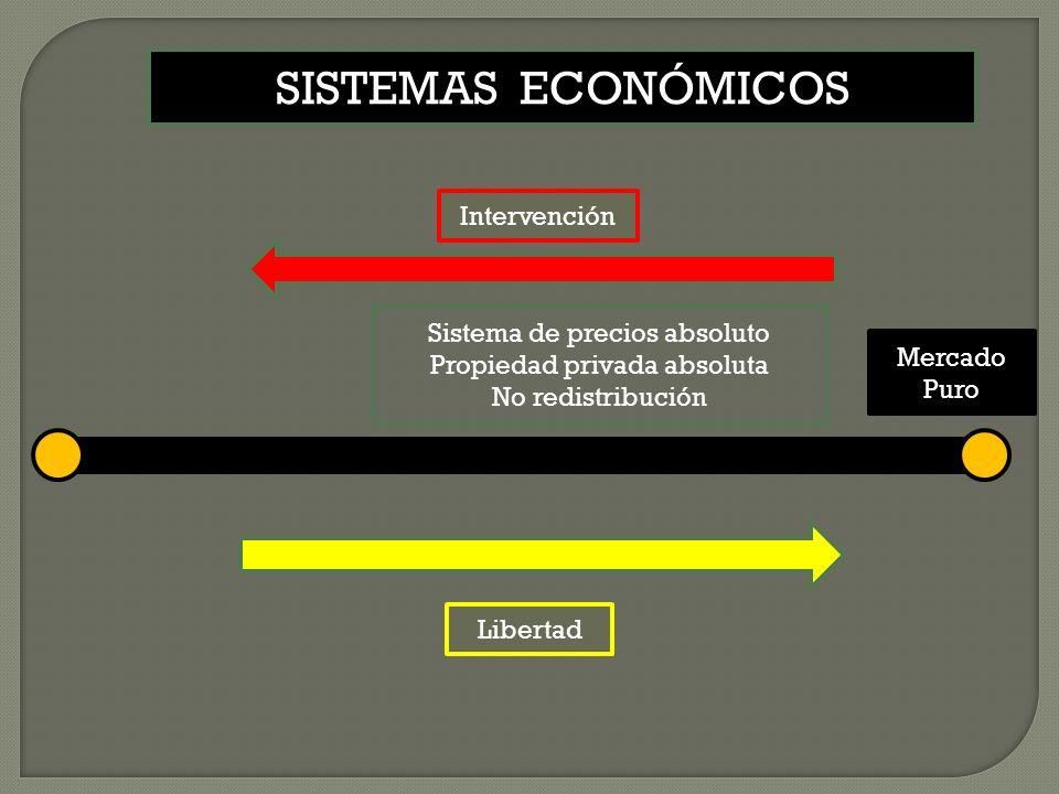 SISTEMAS ECONÓMICOS Intervención Sistema de precios absoluto