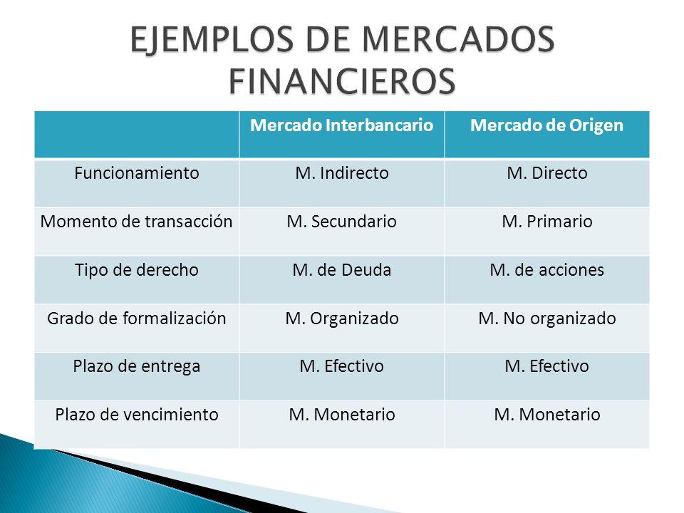 EJEMPLOS DE MERCADOS FINANCIEROS