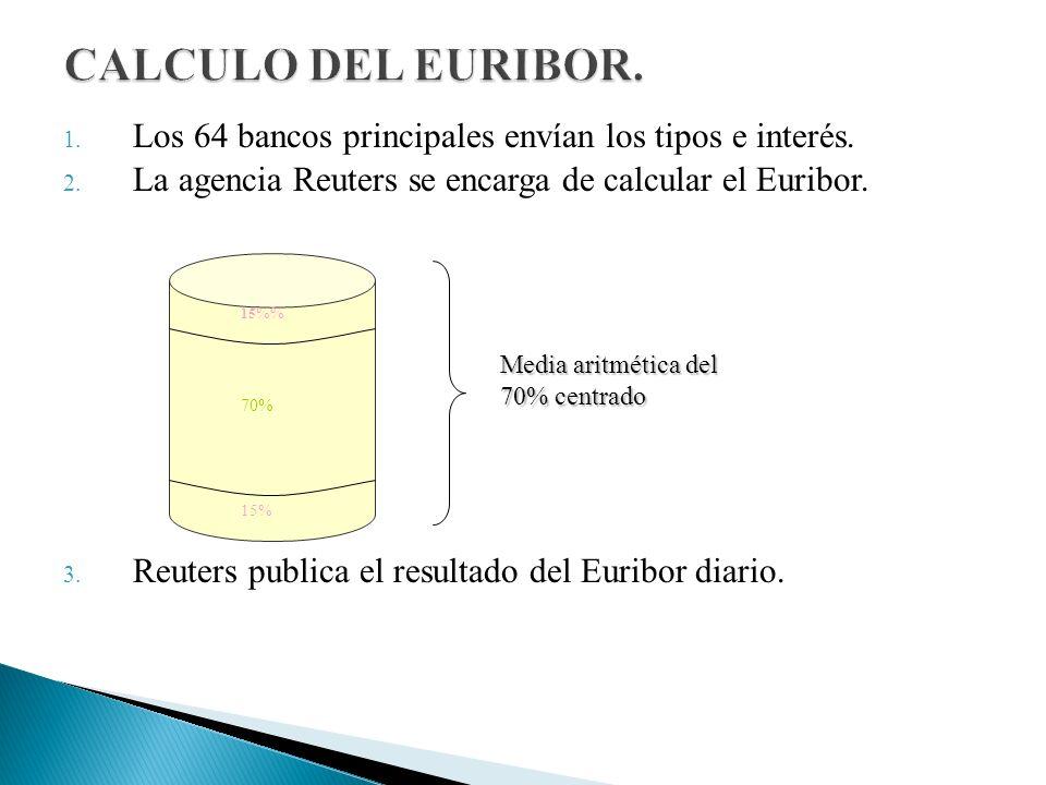CALCULO DEL EURIBOR. Los 64 bancos principales envían los tipos e interés. La agencia Reuters se encarga de calcular el Euribor.