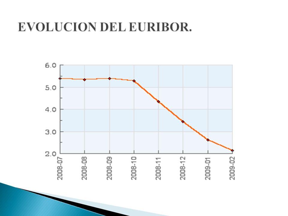EVOLUCION DEL EURIBOR.