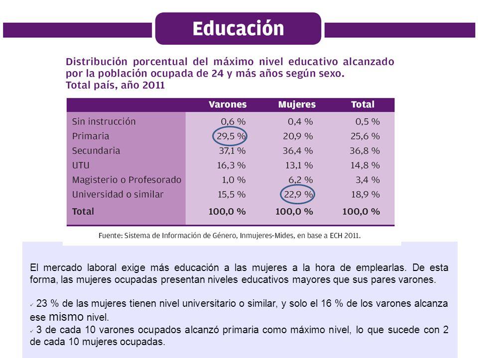 El mercado laboral exige más educación a las mujeres a la hora de emplearlas. De esta forma, las mujeres ocupadas presentan niveles educativos mayores que sus pares varones.