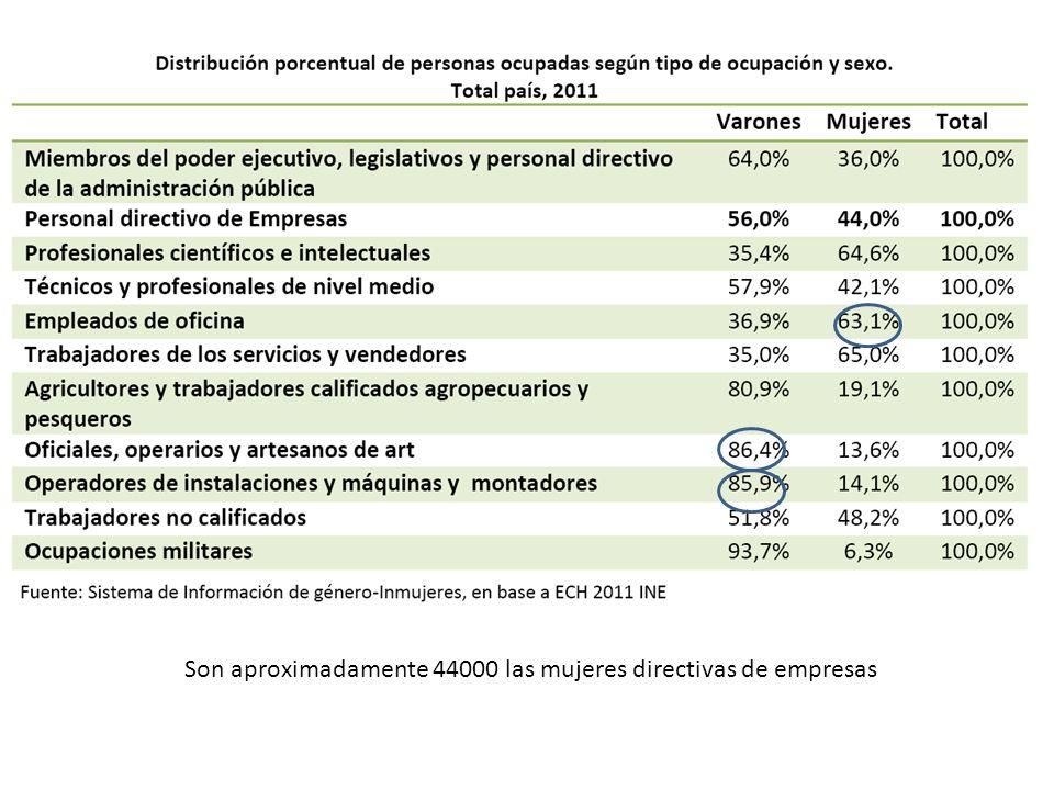 Son aproximadamente 44000 las mujeres directivas de empresas