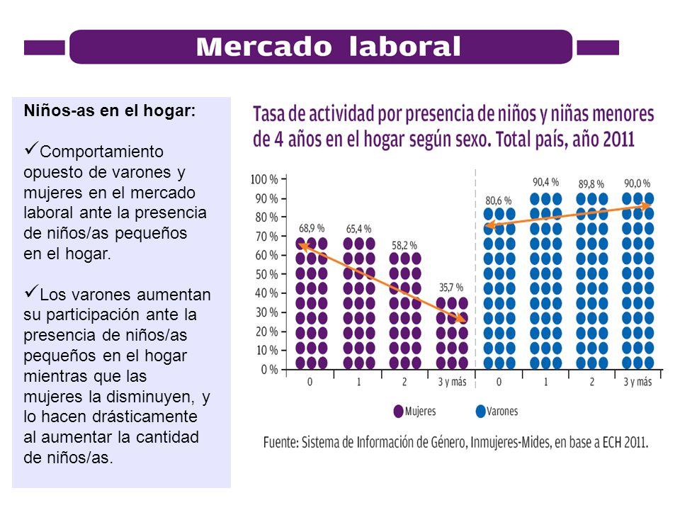 Niños-as en el hogar: Comportamiento opuesto de varones y mujeres en el mercado laboral ante la presencia de niños/as pequeños en el hogar.