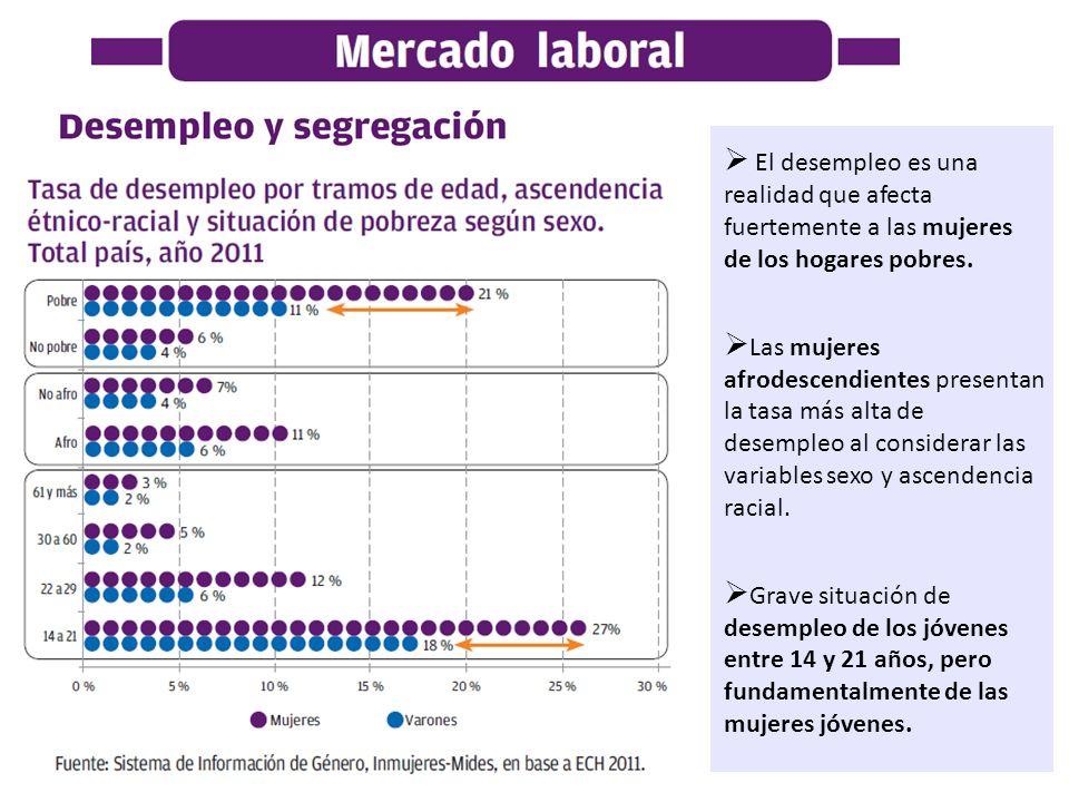 El desempleo es una realidad que afecta fuertemente a las mujeres de los hogares pobres.