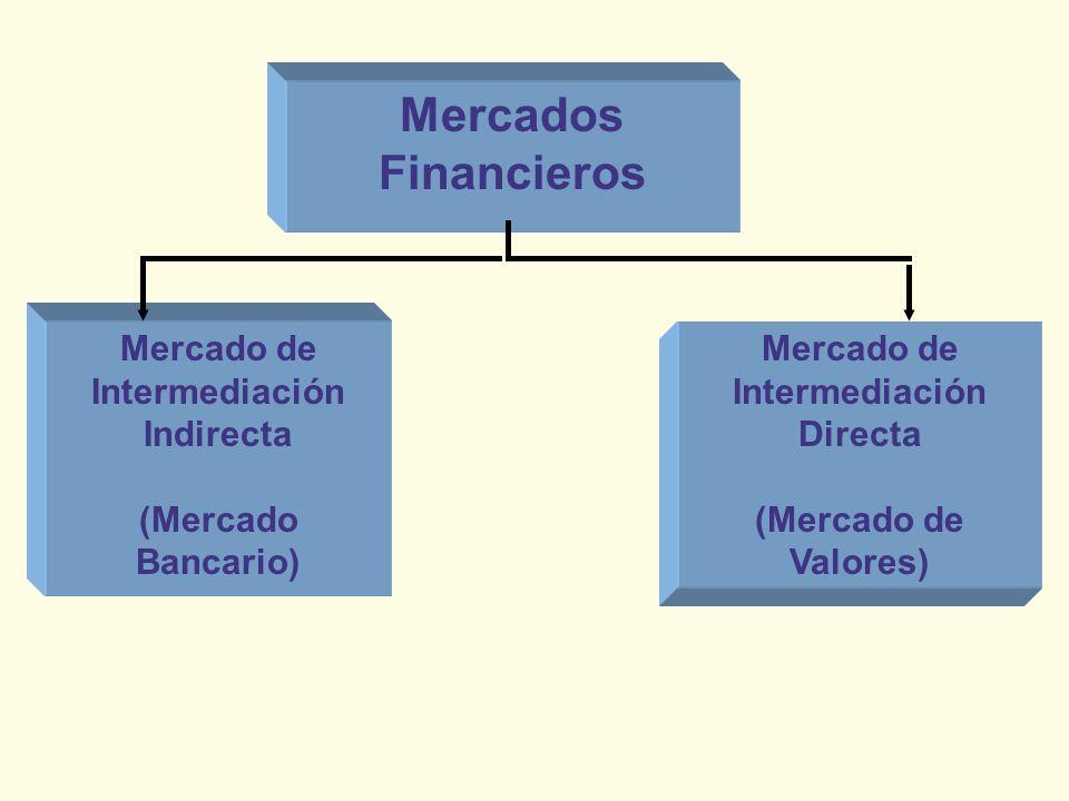 Mercado de Intermediación Indirecta Mercado de Intermediación Directa