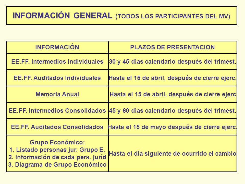 INFORMACIÓN GENERAL (TODOS LOS PARTICIPANTES DEL MV)