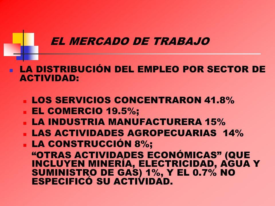 EL MERCADO DE TRABAJO LA DISTRIBUCIÓN DEL EMPLEO POR SECTOR DE ACTIVIDAD: LOS SERVICIOS CONCENTRARON 41.8%