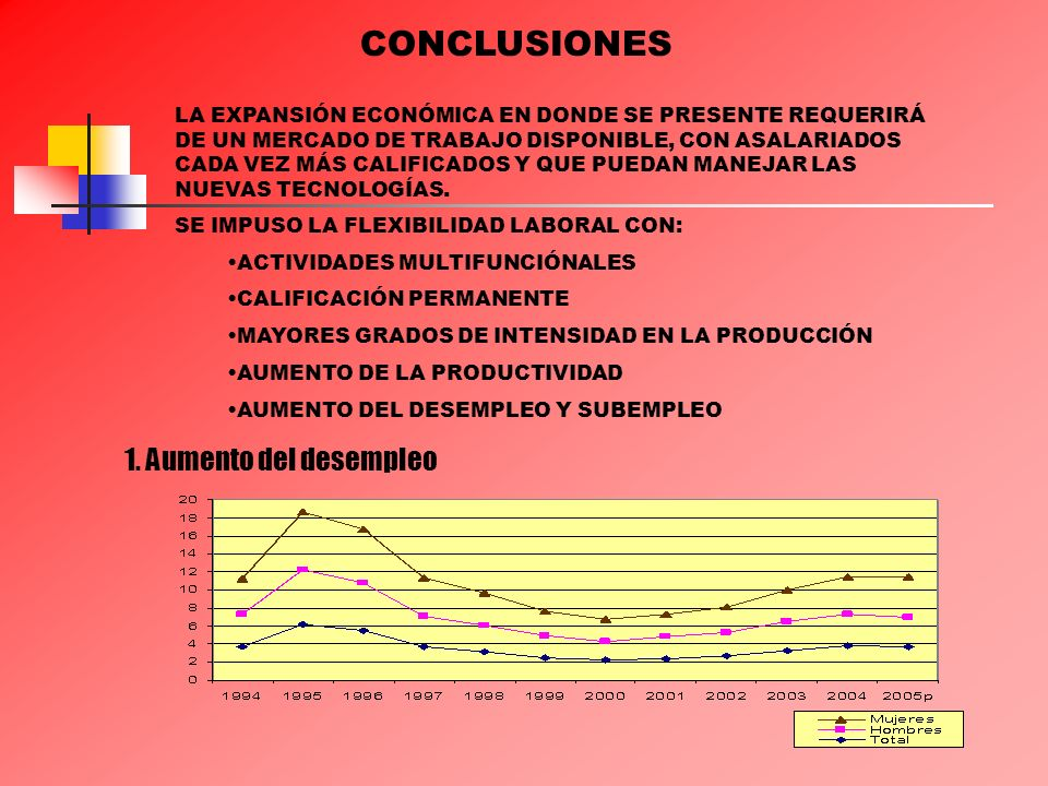 CONCLUSIONES 1. Aumento del desempleo