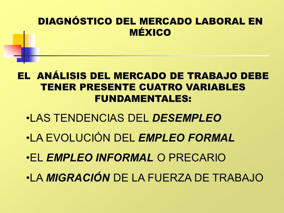 DIAGNÓSTICO DEL MERCADO LABORAL EN MÉXICO