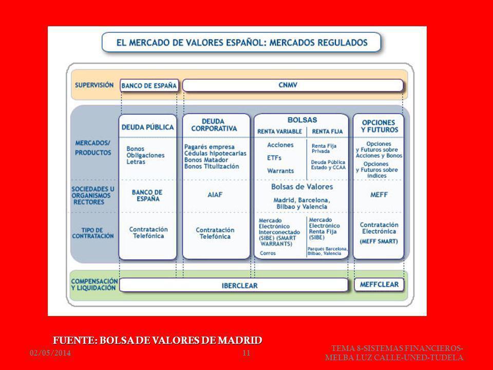 FUENTE: BOLSA DE VALORES DE MADRID
