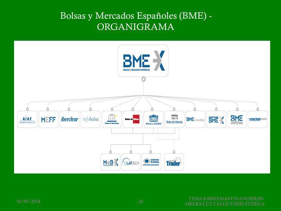 Bolsas y Mercados Españoles (BME) -ORGANIGRAMA
