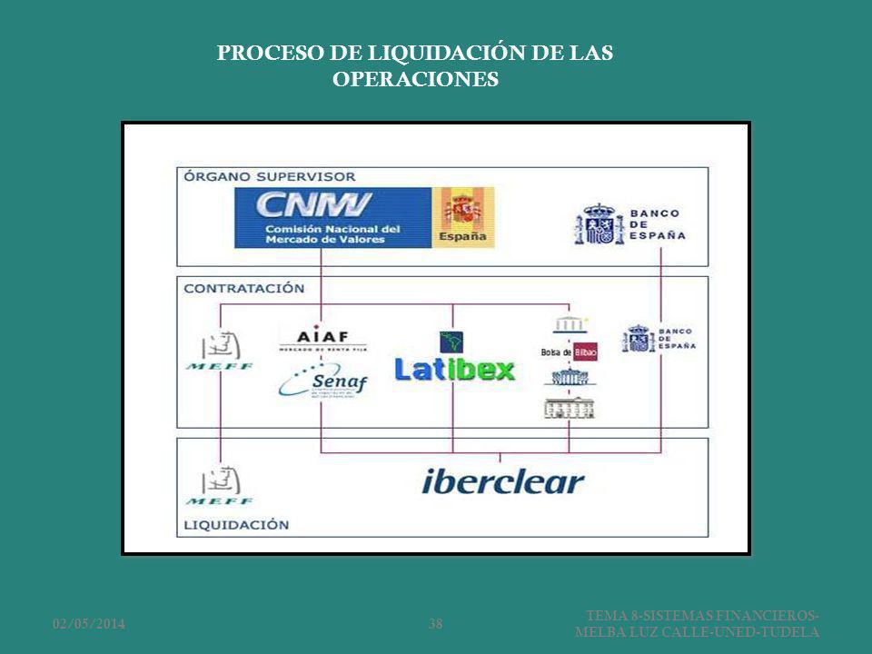 PROCESO DE LIQUIDACIÓN DE LAS OPERACIONES