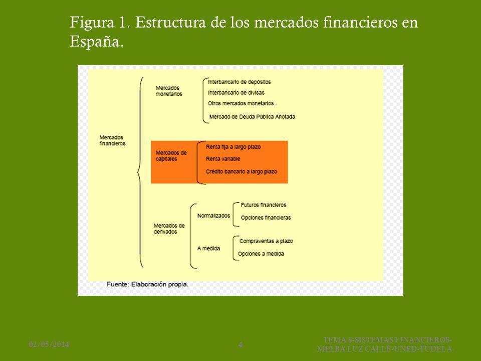 Figura 1. Estructura de los mercados financieros en España.