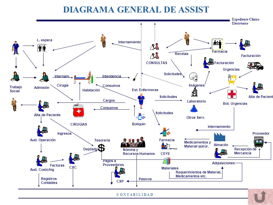 DIAGRAMA GENERAL DE ASSIST