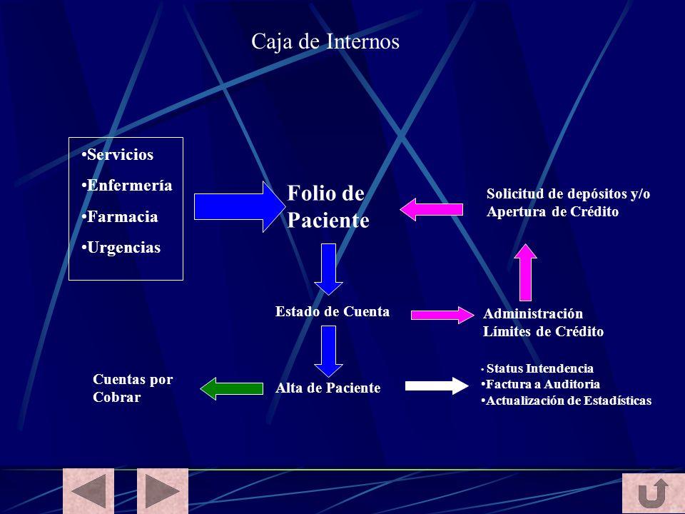 Caja de Internos Folio de Paciente Servicios Enfermería Farmacia