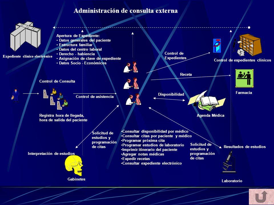 Administración de consulta externa