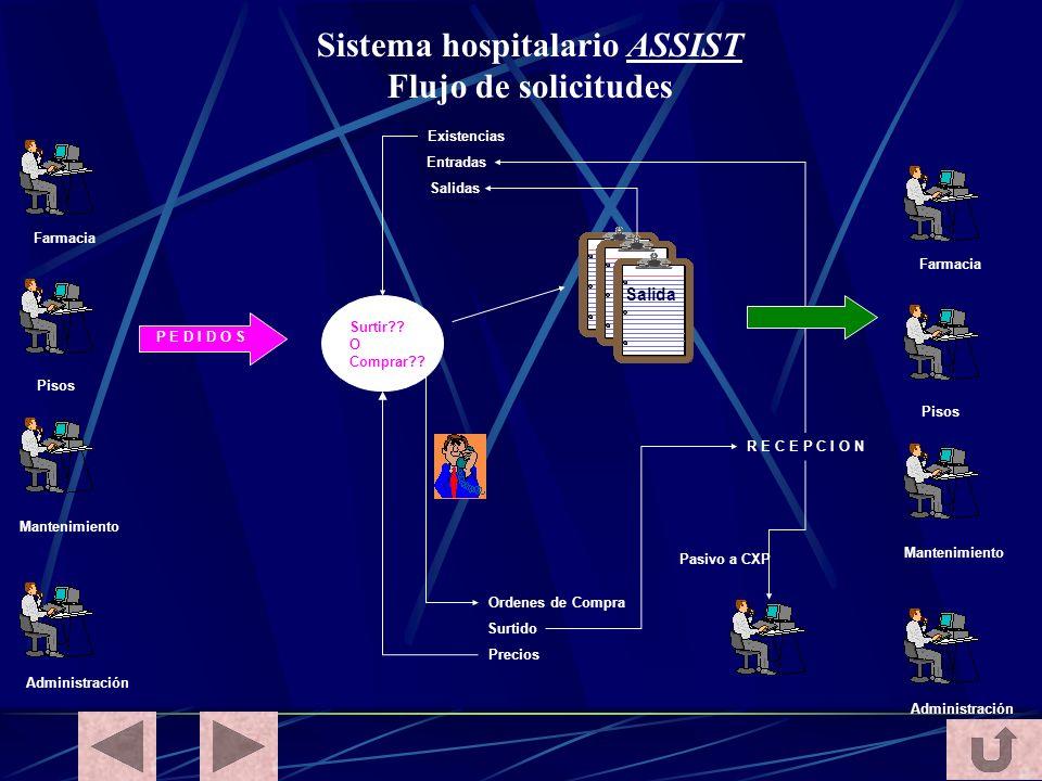 Sistema hospitalario ASSIST