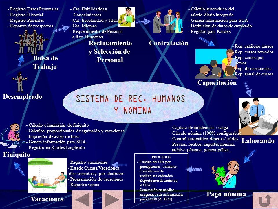 SISTEMA DE REC. HUMANOS Y NOMINA $ Bolsa de Trabajo Desempleado