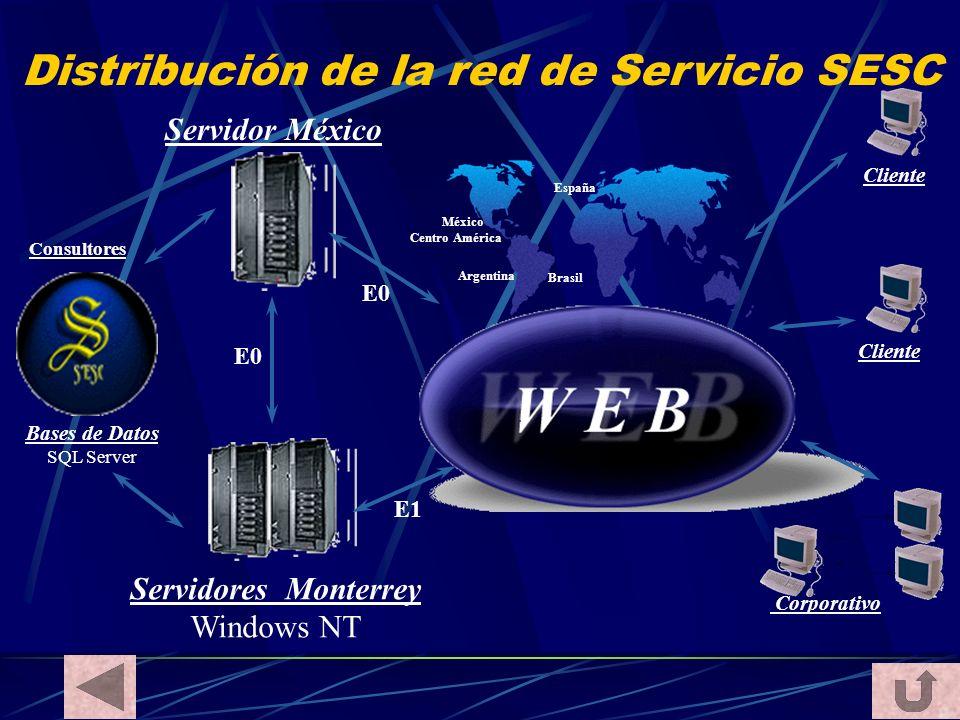 Distribución de la red de Servicio SESC