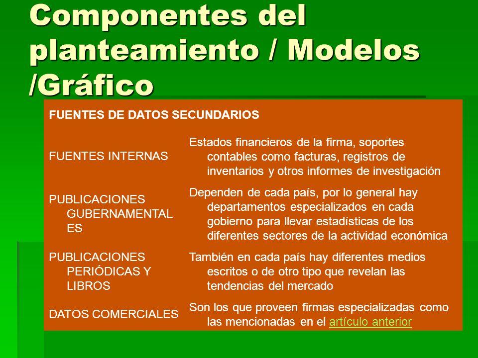Componentes del planteamiento / Modelos /Gráfico